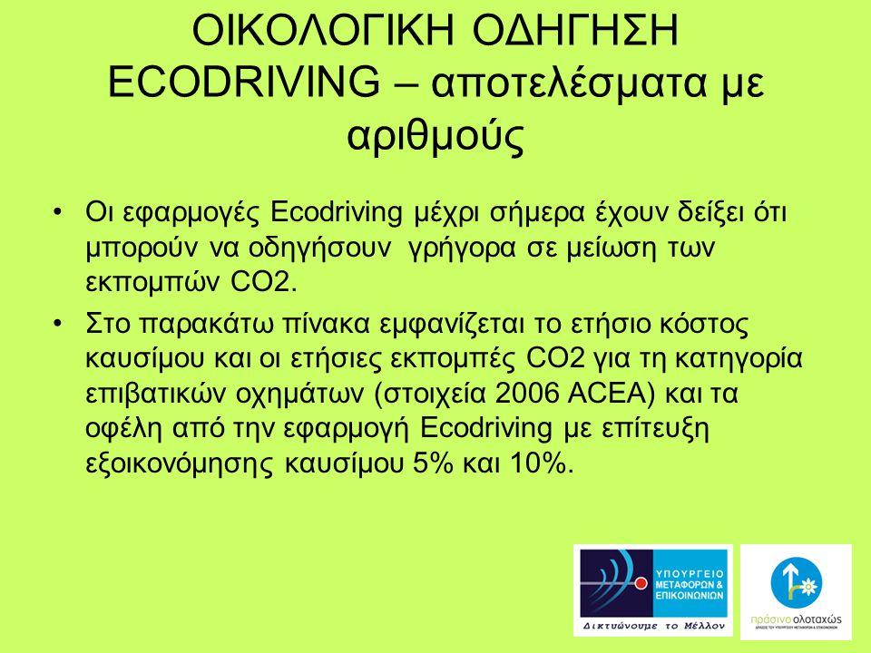 ΟΙΚΟΛΟΓΙΚΗ ΟΔΗΓΗΣΗ ECODRIVING – αποτελέσματα με αριθμούς 4.446.528 ΙΧ επιβατικά οχήματα Μέση κατανάλω ση8,5 lt/100km Κόστος καυσίμου 1,1€/ lt Συνολικό Ετήσιο Κόστος Καυσίμου Ετήσιες Εκπομπέ ς CO2 Ετήσιο Όφελο ς 5% Εξοικο νόμησ η Ετήσιο Όφελο ς 10% Εξοικο νόμησ η Αποφυγ ή έκλυσης CO2 5% Εξοικον όμηση Αποφυγ ή έκλυσης CO2 10% Εξοικον όμηση ~ 4,9 δις € 10,5 εκατ.