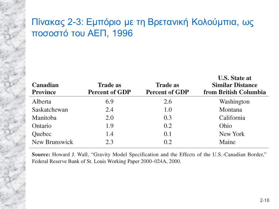 2-18 Πίνακας 2-3: Εμπόριο με τη Βρετανική Κολούμπια, ως ποσοστό του ΑΕΠ, 1996