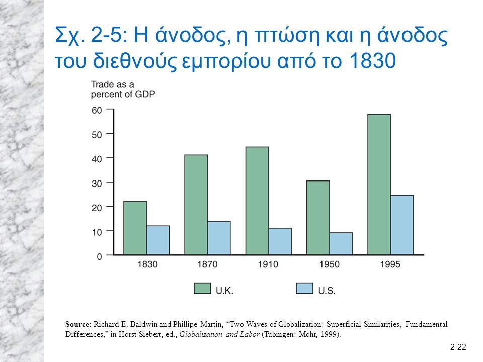2-22 Σχ. 2-5: Η άνοδος, η πτώση και η άνοδος του διεθνούς εμπορίου από το 1830 Source: Richard E.