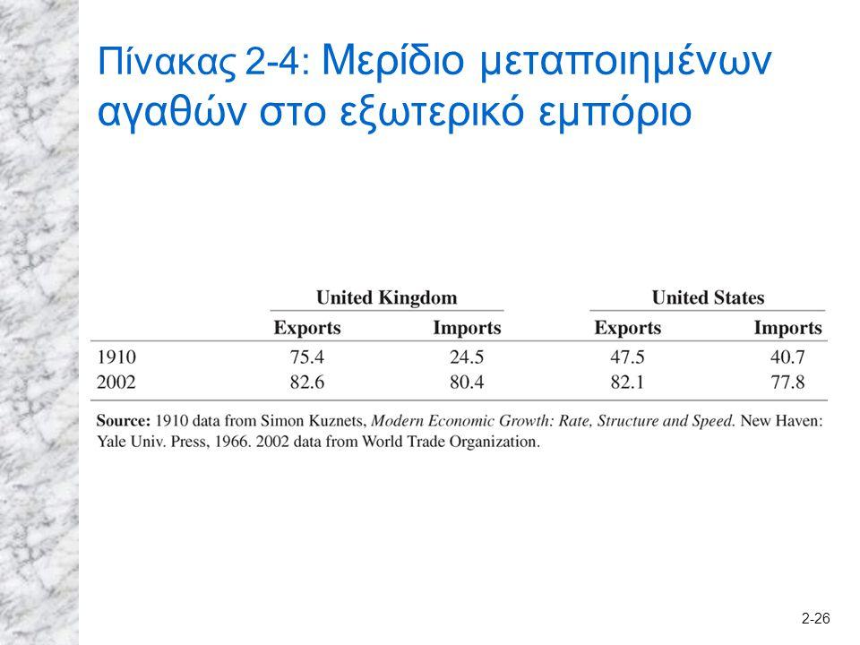 2-26 Πίνακας 2-4: Μερίδιο μεταποιημένων αγαθών στο εξωτερικό εμπόριο