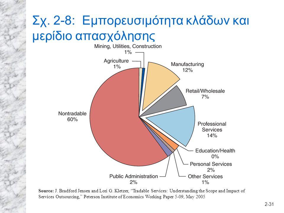 2-31 Σχ. 2-8: Εμπορευσιμότητα κλάδων και μερίδιο απασχόλησης Source: J.