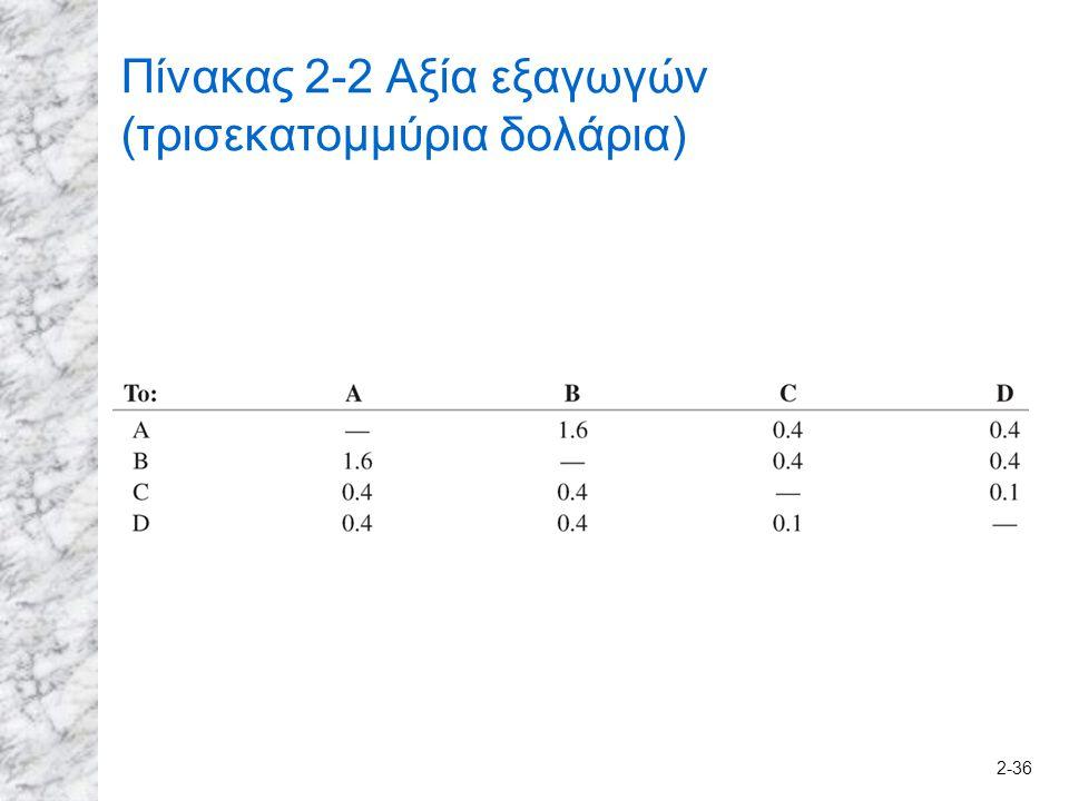 2-36 Πίνακας 2-2 Αξία εξαγωγών (τρισεκατομμύρια δολάρια)