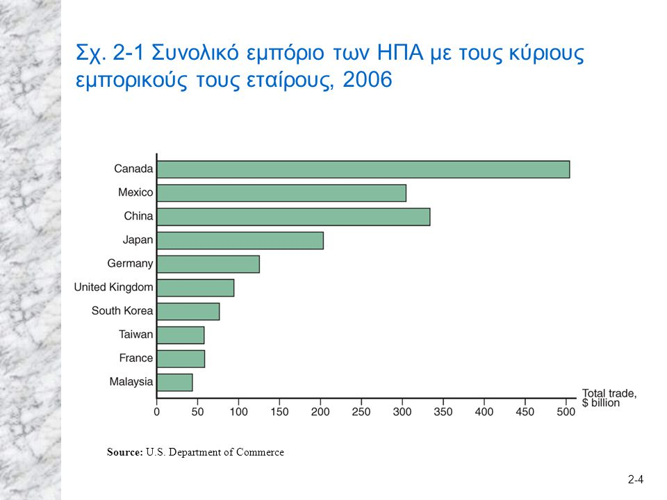 2-4 Σχ. 2-1 Συνολικό εμπόριο των ΗΠΑ με τους κύριους εμπορικούς τους εταίρους, 2006 Source: U.S.