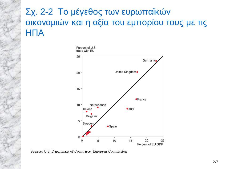 2-8 Το υπόδειγμα βαρύτητας Λοιποί παράγοντες που επηρεάζουν το εμπόριο (πέρα από το μέγεθος): 1.Η απόσταση ανάμεσα στις αγορές επηρεάζει το κόστος μεταφορών και συνακόλουθα το κόστος των εισαγωγών και των εξαγωγών.