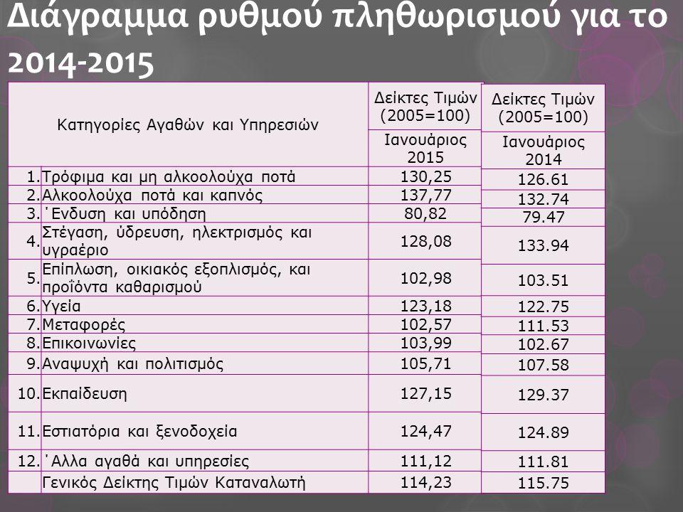 Διάγραμμα ρυθμού πληθωρισμού για το 2014-2015 Κατηγορίες Αγαθών και Υπηρεσιών Δείκτες Τιμών (2005=100) Ιανουάριος 2015 1.Τρόφιμα και μη αλκοολούχα ποτά130,25 2.Αλκοολούχα ποτά και καπνός137,77 3.΄Ενδυση και υπόδηση80,82 4.