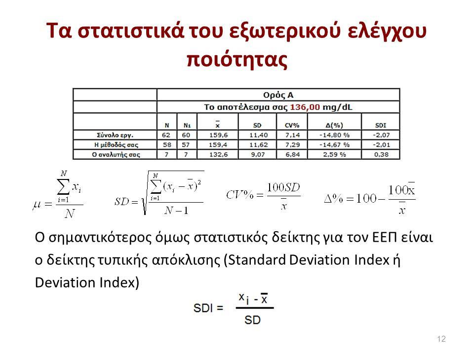 Tα στατιστικά του εξωτερικού ελέγχου ποιότητας 12 Ο σημαντικότερος όμως στατιστικός δείκτης για τον ΕΕΠ είναι ο δείκτης τυπικής απόκλισης (Standard Deviation Index ή Deviation Index)