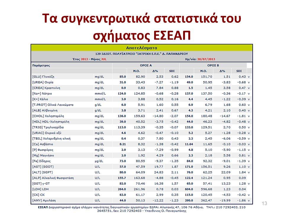Τα συγκεντρωτικά στατιστικά του σχήματος ΕΣΕΑΠ 13