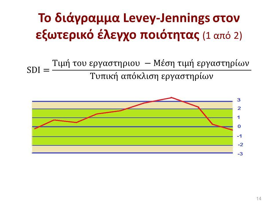 Το διάγραμμα Levey-Jennings στον εξωτερικό έλεγχο ποιότητας (1 από 2) 14