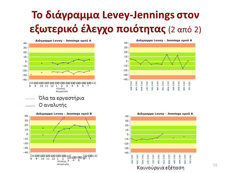 Το διάγραμμα Levey-Jennings στον εξωτερικό έλεγχο ποιότητας (2 από 2) 15 Καινούργια εξέταση Όλα τα εργαστήρια Ο αναλυτής
