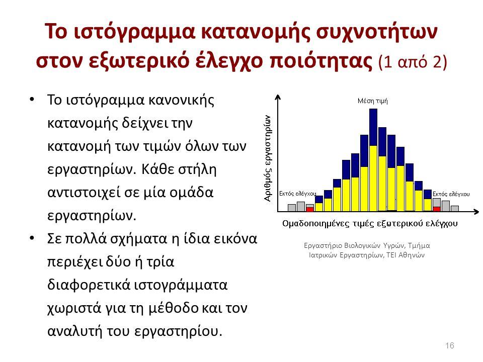 Το ιστόγραμμα κατανομής συχνοτήτων στον εξωτερικό έλεγχο ποιότητας (1 από 2) Το ιστόγραμμα κανονικής κατανομής δείχνει την κατανομή των τιμών όλων των εργαστηρίων.