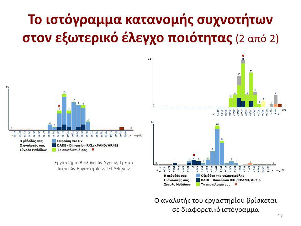 Το ιστόγραμμα κατανομής συχνοτήτων στον εξωτερικό έλεγχο ποιότητας (2 από 2) 17 Ο αναλυτής του εργαστηρίου βρίσκεται σε διαφορετικό ιστόγραμμα Εργαστήριο Βιολογικών Υγρών, Τμήμα Ιατρικών Εργαστηρίων, ΤΕΙ Αθηνών