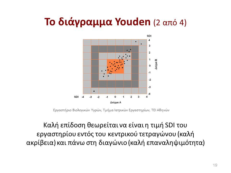 Το διάγραμμα Youden (2 από 4) 19 Καλή επίδοση θεωρείται να είναι η τιμή SDI του εργαστηρίου εντός του κεντρικού τετραγώνου (καλή ακρίβεια) και πάνω στη διαγώνιο (καλή επαναληψιμότητα) Εργαστήριο Βιολογικών Υγρών, Τμήμα Ιατρικών Εργαστηρίων, ΤΕΙ Αθηνών