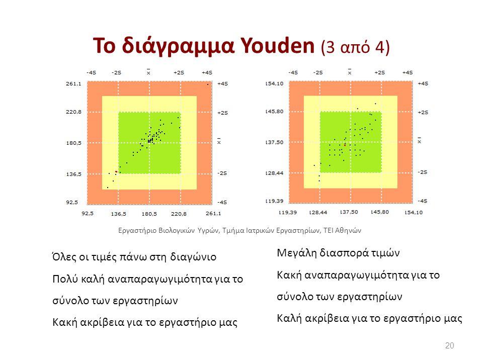 Το διάγραμμα Youden (3 από 4) 20 Όλες οι τιμές πάνω στη διαγώνιο Πολύ καλή αναπαραγωγιμότητα για το σύνολο των εργαστηρίων Κακή ακρίβεια για το εργαστήριο μας Μεγάλη διασπορά τιμών Κακή αναπαραγωγιμότητα για το σύνολο των εργαστηρίων Καλή ακρίβεια για το εργαστήριο μας Εργαστήριο Βιολογικών Υγρών, Τμήμα Ιατρικών Εργαστηρίων, ΤΕΙ Αθηνών