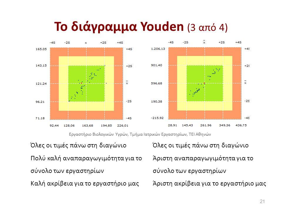 Το διάγραμμα Youden (3 από 4) 21 Όλες οι τιμές πάνω στη διαγώνιο Πολύ καλή αναπαραγωγιμότητα για το σύνολο των εργαστηρίων Καλή ακρίβεια για το εργαστήριο μας Όλες οι τιμές πάνω στη διαγώνιο Άριστη αναπαραγωγιμότητα για το σύνολο των εργαστηρίων Άριστη ακρίβεια για το εργαστήριο μας Εργαστήριο Βιολογικών Υγρών, Τμήμα Ιατρικών Εργαστηρίων, ΤΕΙ Αθηνών