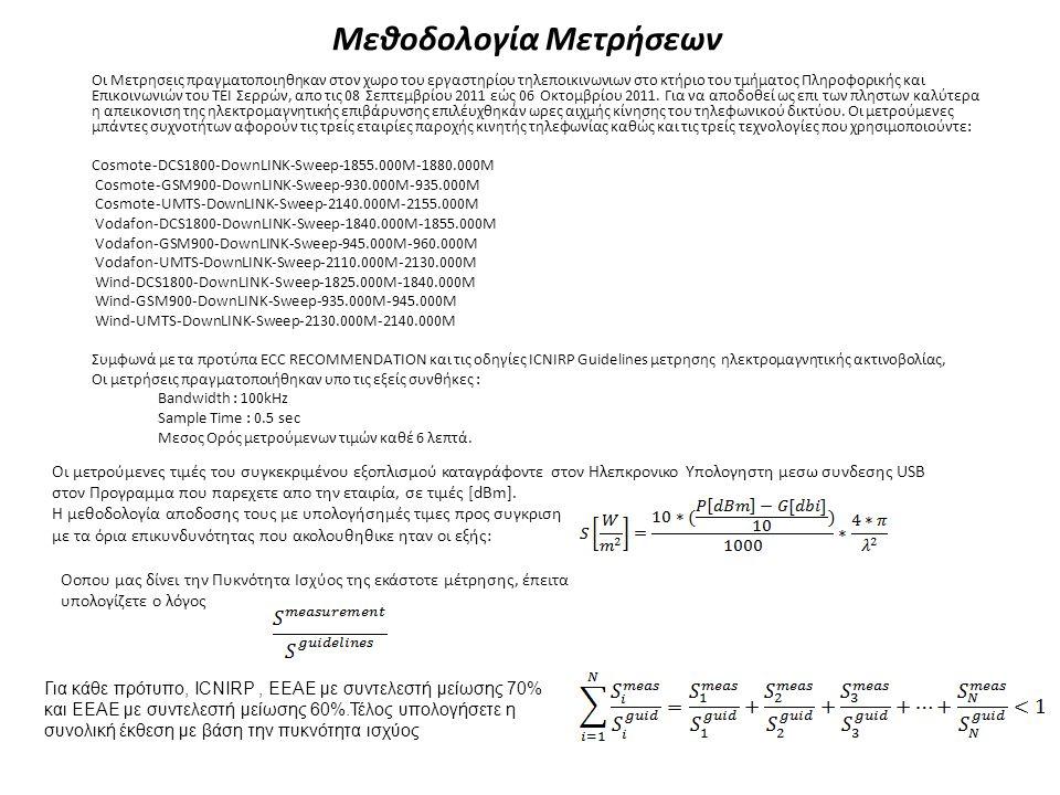 Μεθοδολογία Μετρήσεων Οι Μετρησεις πραγματοποιηθηκαν στον χωρο του εργαστηρίου τηλεποικινωνιων στο κτήριο του τμήματος Πληροφορικής και Επικοινωνιών του ΤΕΙ Σερρών, απο τις 08 Σεπτεμβρίου 2011 εώς 06 Οκτομβρίου 2011.