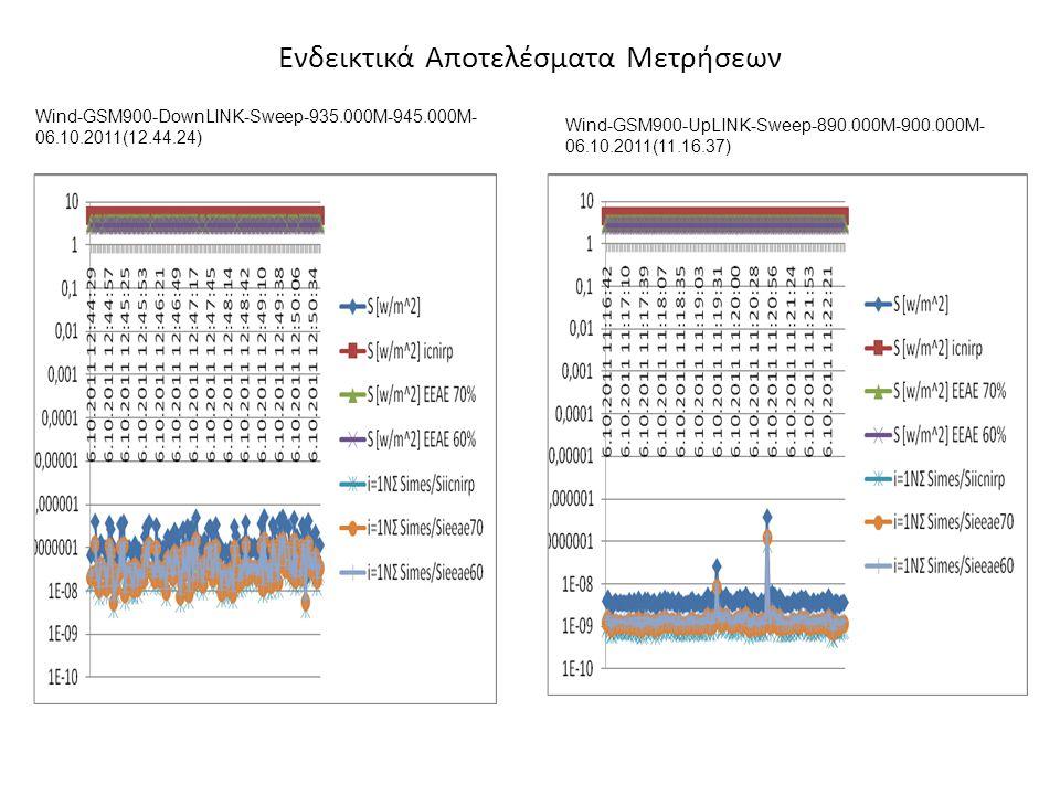 Ενδεικτικά Αποτελέσματα Μετρήσεων Wind-GSM900-DownLINK-Sweep-935.000M-945.000M- 06.10.2011(12.44.24) Wind-GSM900-UpLINK-Sweep-890.000M-900.000M- 06.10.2011(11.16.37)