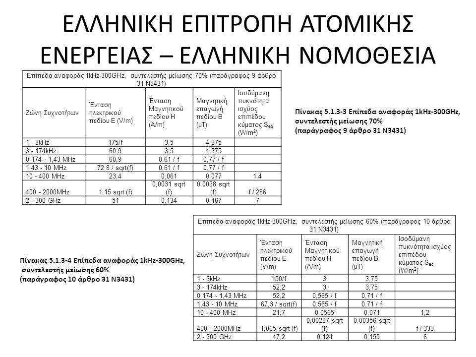 ΕΛΛΗΝΙΚΗ ΕΠΙΤΡΟΠΗ ΑΤΟΜΙΚΗΣ ΕΝΕΡΓΕΙΑΣ – ΕΛΛΗΝΙΚΗ ΝΟΜΟΘΕΣΙΑ Επίπεδα αναφοράς 1kHz-300GHz, συντελεστής μείωσης 70% (παράγραφος 9 άρθρο 31 Ν3431) Ζώνη Συχνοτήτων Ένταση ηλεκτρικού πεδίου Ε (V/m) Ένταση Μαγνητικού πεδίου Η (A/m) Μαγνητική επαγωγή πεδίου B (μT) Ισοδύμανη πυκνότητα ισχύος επιπέδου κύματος S eq (W/m 2 ) 1 - 3kHz175/f3,54,375 3 - 174kHz60,93,54,375 0,174 - 1,43 MHz60,90,61 / f0,77 / f 1,43 - 10 MHz72,8 / sqrt(f)0,61 / f0,77 / f 10 - 400 MHz23,40,0610,0771,4 400 - 2000MHz1,15 sqrt (f) 0,0031 sqrt (f) 0,0038 sqrt (f)f / 286 2 - 300 GHz510,1340,1677 Επίπεδα αναφοράς 1kHz-300GHz, συντελεστής μείωσης 60% (παράγραφος 10 άρθρο 31 Ν3431) Ζώνη Συχνοτήτων Ένταση ηλεκτρικού πεδίου Ε (V/m) Ένταση Μαγνητικού πεδίου Η (A/m) Μαγνητική επαγωγή πεδίου B (μT) Ισοδύμανη πυκνότητα ισχύος επιπέδου κύματος S eq (W/m 2 ) 1 - 3kHz150/f33,75 3 - 174kHz52,233,75 0,174 - 1,43 MHz52,20,565 / f0,71 / f 1,43 - 10 MHz67,3 / sqrt(f)0,565 / f0,71 / f 10 - 400 MHz21,70,05650,0711,2 400 - 2000MHz1,065 sqrt (f) 0,00287 sqrt (f) 0,00356 sqrt (f)f / 333 2 - 300 GHz47,20,1240,1556 Πίνακας 5.1.3 ‑ 3 Επίπεδα αναφοράς 1kHz-300GHz, συντελεστής μείωσης 70% (παράγραφος 9 άρθρο 31 Ν3431) Πίνακας 5.1.3 ‑ 4 Επίπεδα αναφοράς 1kHz-300GHz, συντελεστής μείωσης 60% (παράγραφος 10 άρθρο 31 Ν3431)