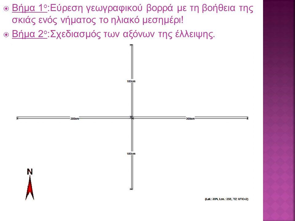  Βήμα 1 ο :Εύρεση γεωγραφικού βορρά με τη βοήθεια της σκιάς ενός νήματος το ηλιακό μεσημέρι.