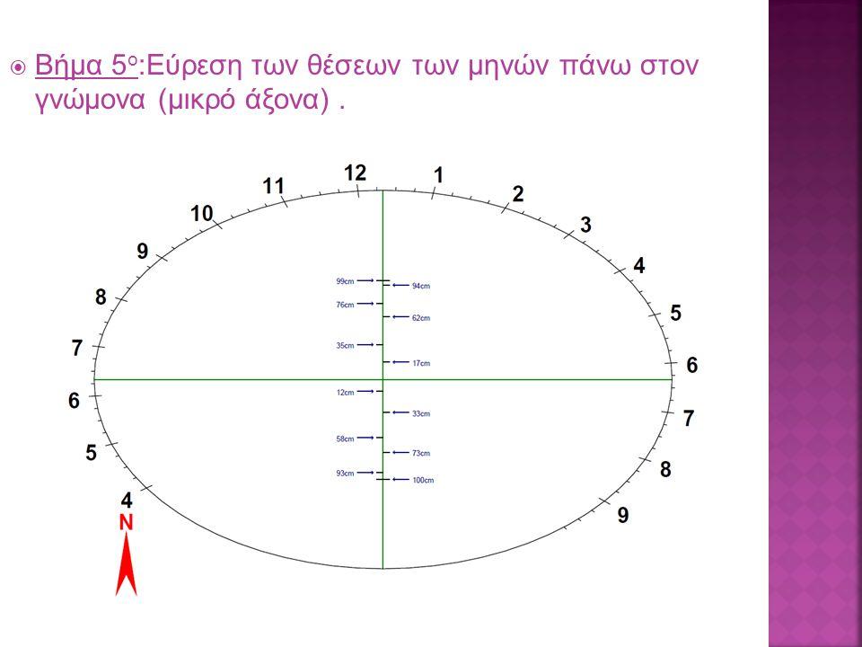  Βήμα 5 ο :Εύρεση των θέσεων των μηνών πάνω στον γνώμονα (μικρό άξονα).