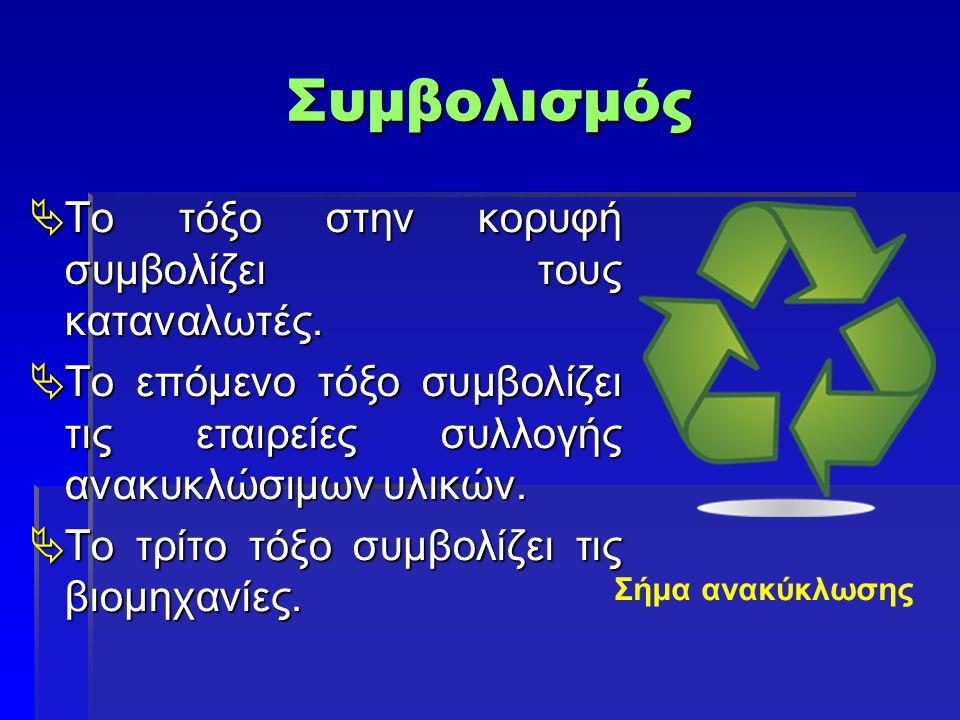 Συμβολισμός  Το τόξο στην κορυφή συμβολίζει τους καταναλωτές.  Το επόμενο τόξο συμβολίζει τις εταιρείες συλλογής ανακυκλώσιμων υλικών.  Το τρίτο τό