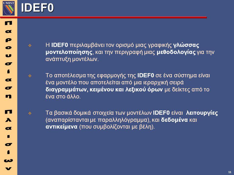 11 IDEF0   Η IDEF0 περιλαμβάνει τον ορισμό μιας γραφικής γλώσσας μοντελοποίησης, και την περιγραφή μιας μεθοδολογίας για την ανάπτυξη μοντέλων.  