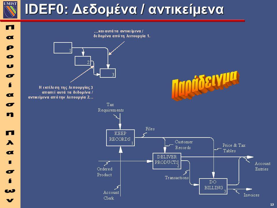 13 IDEF0: Δεδομένα / αντικείμενα