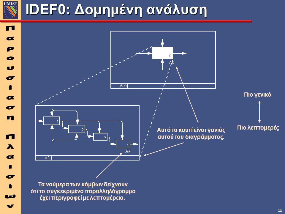 14 IDEF0: Δομημένη ανάλυση A-0 Πιο γενικό Πιο λεπτομερές Αυτό το κουτί είναι γονιός αυτού του διαγράμματος. A0 0 Τα νούμερα των κόμβων δείχνουν ότι το