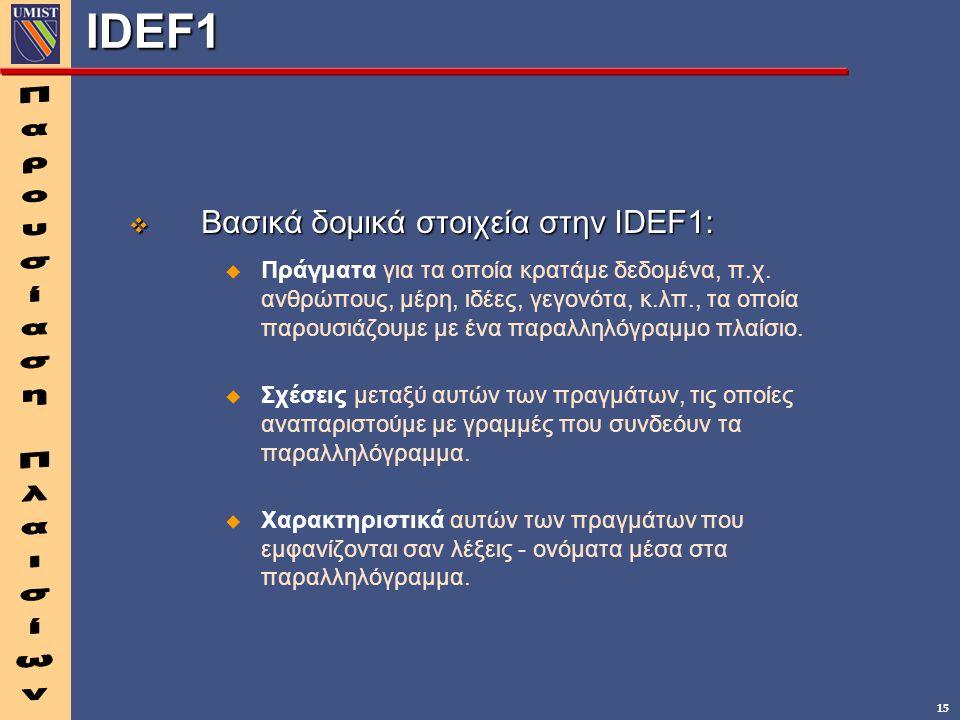 15 IDEF1  Βασικά δομικά στοιχεία στην IDEF1:  Πράγματα για τα οποία κρατάμε δεδομένα, π.χ. ανθρώπους, μέρη, ιδέες, γεγονότα, κ.λπ., τα οποία παρουσι