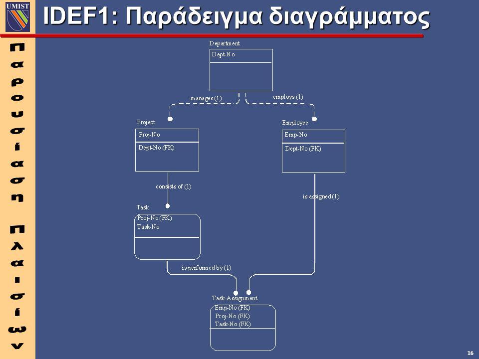 16 IDEF1: Παράδειγμα διαγράμματος