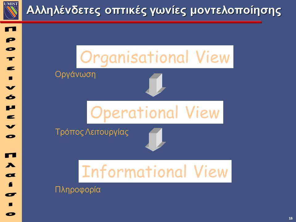 18 Αλληλένδετες οπτικές γωνίες μοντελοποίησης Organisational View Operational View Informational View Οργάνωση Τρόπος Λειτουργίας Πληροφορία