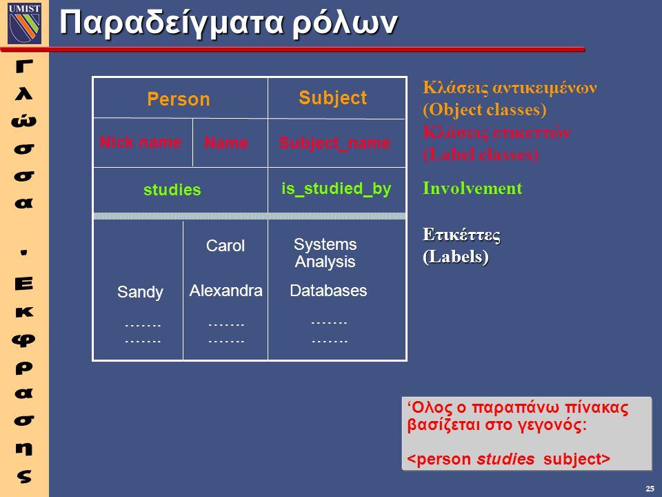 25 Παραδείγματα ρόλων 'Ολος ο παραπάνω πίνακας βασίζεται στο γεγονός: Person Subject Nick name NameSubject_name studies is_studied_by Carol Alexandra
