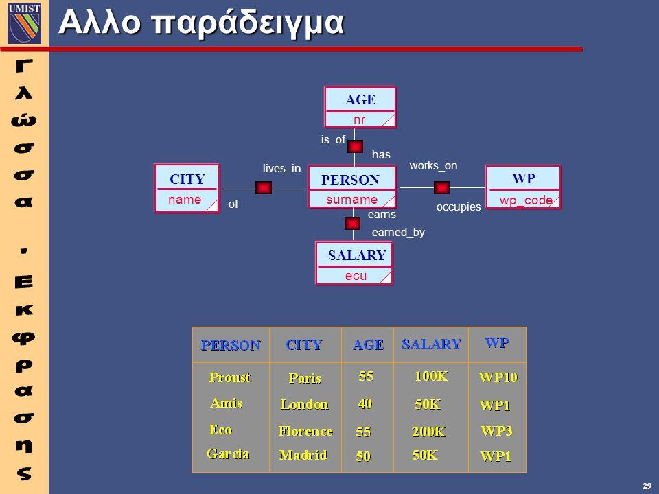 29 Αλλο παράδειγμα PERSON surname lives_in CITY name SALARY ecu earns WP wp_code works_on AGE nr has is_of earned_by occupies of