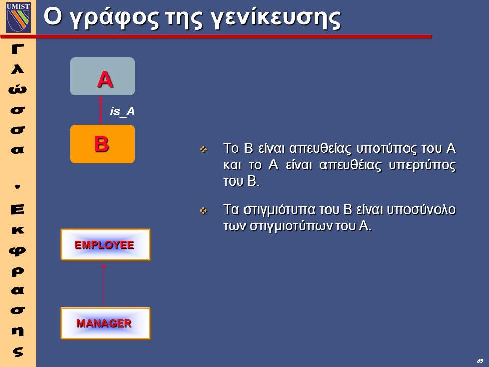 35 Ο γράφος της γενίκευσης A B is_A EMPLOYEE MANAGER v To B είναι απευθείας υποτύπος του Α και το Α είναι απευθέιας υπερτύπος του Β. v Τα στιγμιότυπα