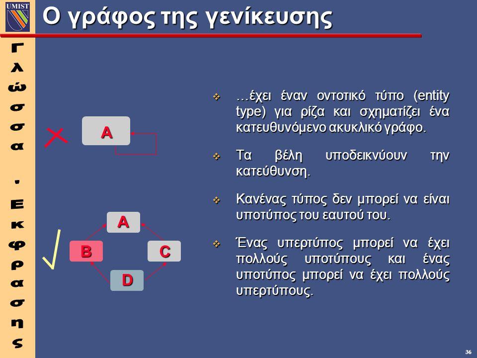 36 Ο γράφος της γενίκευσης v …έχει έναν οντοτικό τύπο (entity type) για ρίζα και σχηματίζει ένα κατευθυνόμενο ακυκλικό γράφο. v Τα βέλη υποδεικνύουν τ