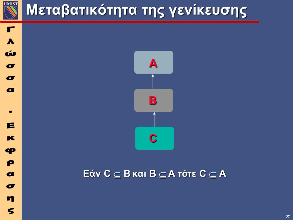 37 Μεταβατικότητα της γενίκευσης A B C Εάν C  B και B  A τότε C  A