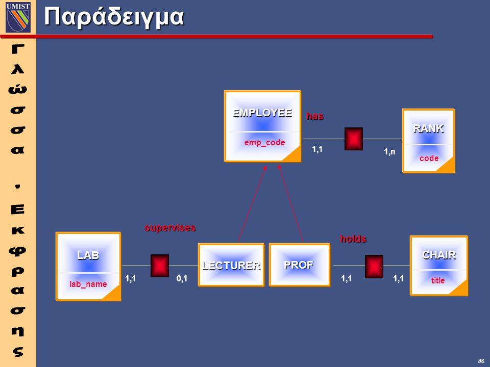38 Παράδειγμα EMPLOYEE emp_code RANK code CHAIR title LAB lab_name 1,n 1,1 0,1 has holds supervises LECTURER PROF