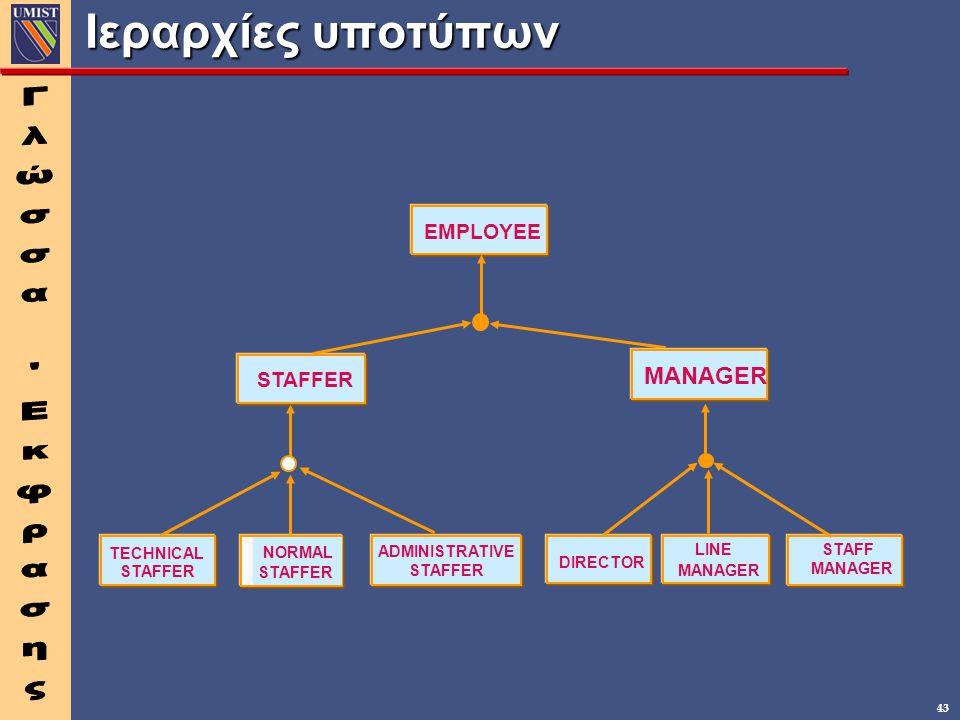 43 Ιεραρχίες υποτύπων EMPLOYEE LINE MANAGER STAFF MANAGER STAFFER TECHNICAL DIRECTOR MANAGER NORMAL STAFFER ADMINISTRATIVE STAFFER