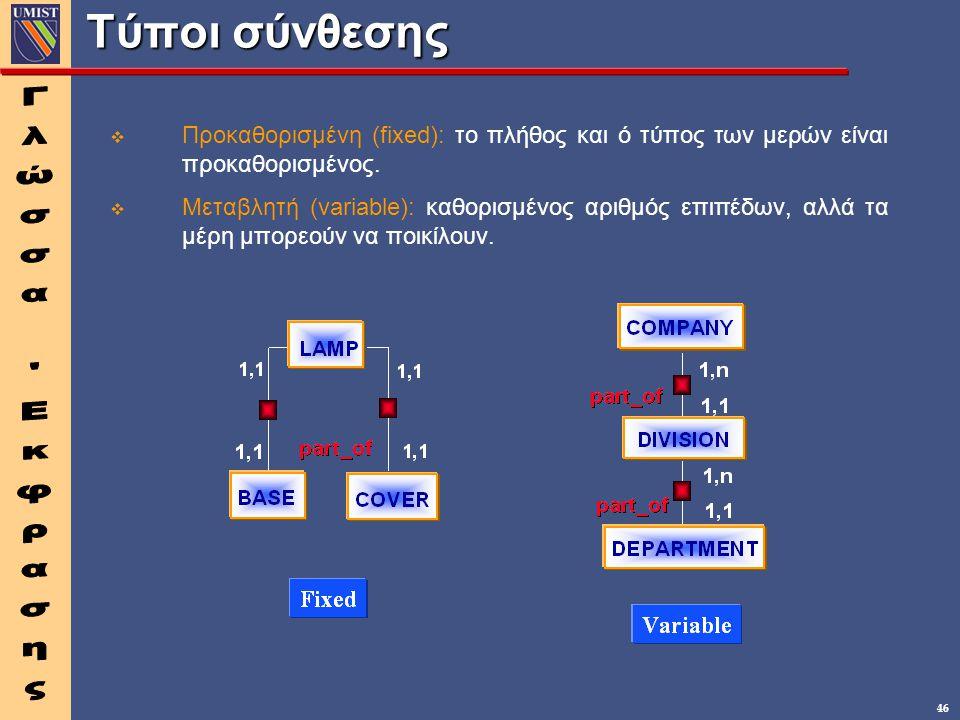 46 Τύποι σύνθεσης v v Προκαθορισμένη (fixed): το πλήθος και ό τύπος των μερών είναι προκαθορισμένος. v v Μεταβλητή (variable): καθορισμένος αριθμός επ