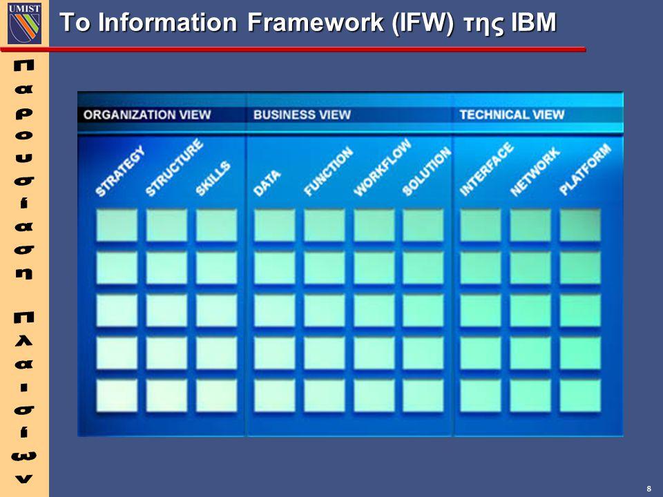 8 Το Information Framework (IFW) της IBM