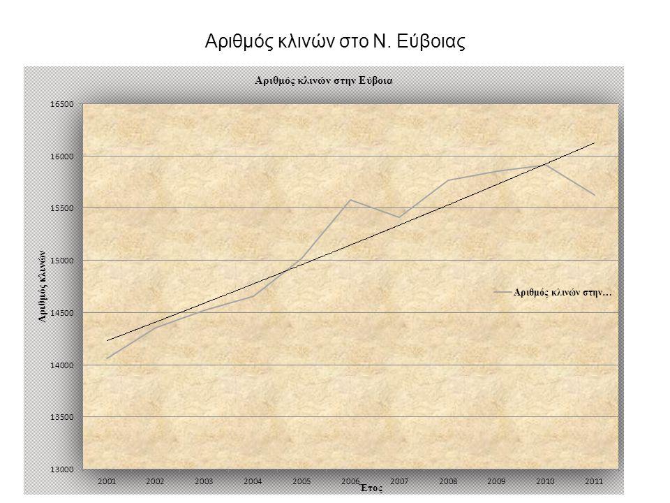 Αριθμός κλινών στο Ν. Εύβοιας