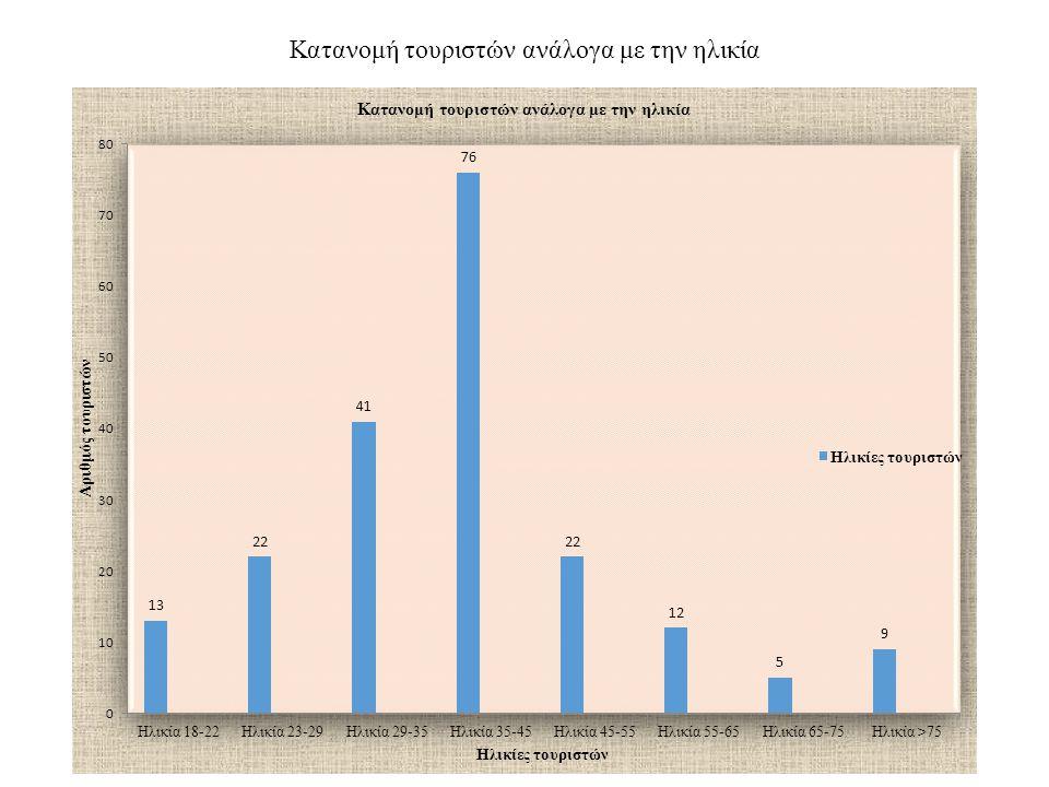 Κατανομή τουριστών ανάλογα με την ηλικία