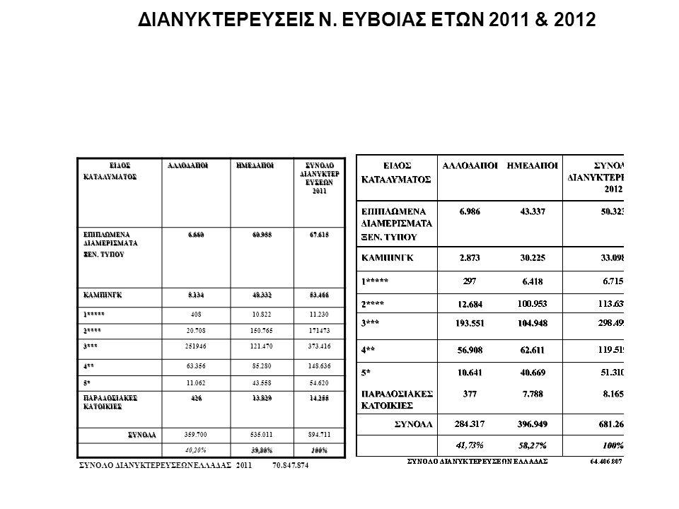 ΔΙΑΝΥΚΤΕΡΕΥΣΕΙΣ Ν. ΕΥΒΟΙΑΣ ΕΤΩΝ 2011 & 2012ΕΙΔΟΣΚΑΤΑΛΥΜΑΤΟΣΑΛΛΟΔΑΠΟΙΗΜΕΔΑΠΟΙ ΣΥΝΟΛΟ ΔΙΑΝΥΚΤΕΡ ΕΥΣΕΩΝ 2011 ΕΠΙΠΛΩΜΕΝΑ ΔΙΑΜΕΡΙΣΜΑΤΑ ΞΕΝ. ΤΥΠΟΥ 6.66060.9