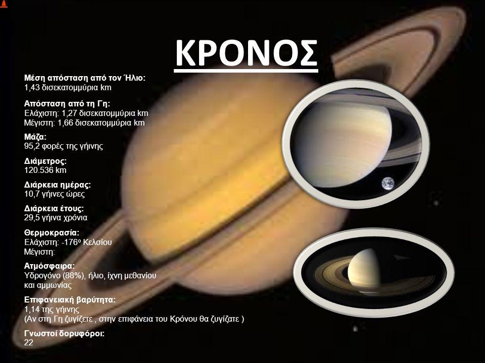 ΚΡΟΝΟΣ Μέση απόσταση από τον Ήλιο: 1,43 δισεκατομμύρια km Απόσταση από τη Γη: Ελάχιστη: 1,27 δισεκατομμύρια km Μέγιστη: 1,66 δισεκατομμύρια km Μάζα: 9