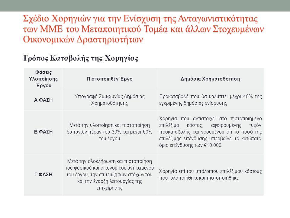 Τρόπος Καταβολής της Χορηγίας Σχέδιο Χορηγιών για την Ενίσχυση της Ανταγωνιστικότητας των ΜΜΕ του Μεταποιητικού Τομέα και άλλων Στοχευμένων Οικονομικών Δραστηριοτήτων Φάσεις Υλοποίησης Έργου Πιστοποιηθέν ΈργοΔημόσια Χρηματοδότηση Α ΦΑΣΗ Υπογραφή Συμφωνίας Δημόσιας Χρηματοδότησης Προκαταβολή που θα καλύπτει μέχρι 40% της εγκριμένης δημόσιας ενίσχυσης Β ΦΑΣΗ Μετά την υλοποίηση και πιστοποίηση δαπανών πέραν του 30% και μέχρι 60% του έργου Χορηγία που αντιστοιχεί στο πιστοποιημένο επιλέξιμο κόστος, αφαιρουμένης τυχόν προκαταβολής και νοουμένου ότι το ποσό της επιλέξιμης επένδυσης υπερβαίνει το κατώτατο όριο επένδυσης των €10.000 Γ ΦΑΣΗ Μετά την ολοκλήρωση και πιστοποίηση του φυσικού και οικονομικού αντικειμένου του έργου, την επίτευξη των στόχων του και την έναρξη λειτουργίας της επιχείρησης Χορηγία επί του υπόλοιπου επιλέξιμου κόστους που υλοποιήθηκε και πιστοποιήθηκε