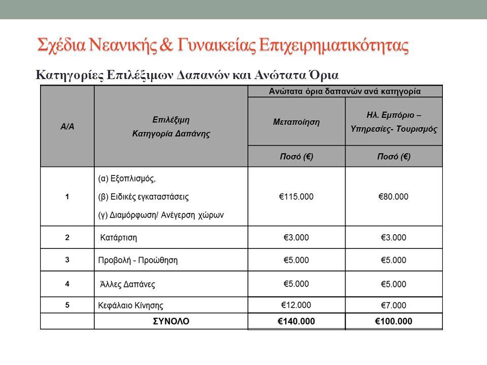 Κατηγορίες Επιλέξιμων Δαπανών και Ανώτατα Όρια Σχέδια Νεανικής & Γυναικείας Επιχειρηματικότητας