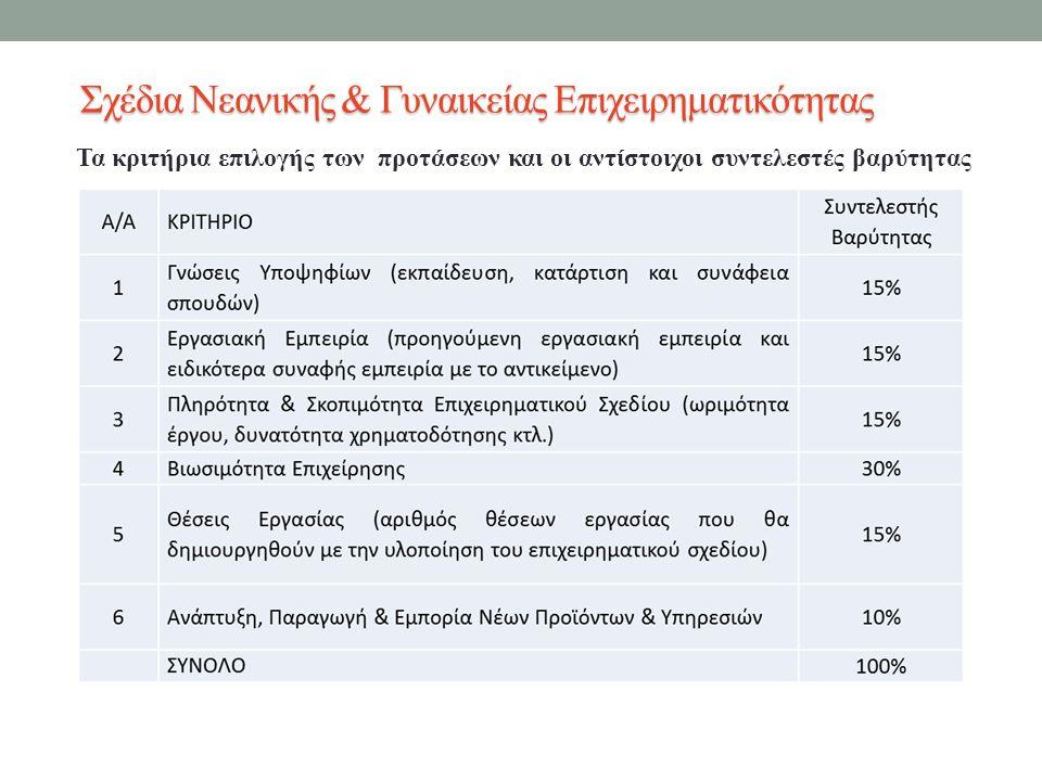 Τα κριτήρια επιλογής των προτάσεων και οι αντίστοιχοι συντελεστές βαρύτητας Σχέδια Νεανικής & Γυναικείας Επιχειρηματικότητας