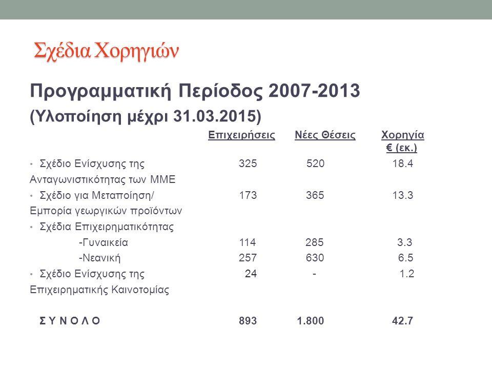 Προγραμματική Περίοδος 2007-2013 (Υλοποίηση μέχρι 31.03.2015) Επιχειρήσεις Νέες Θέσεις Χορηγία € (εκ.) Σχέδιο Ενίσχυσης της 325 520 18.4 Ανταγωνιστικότητας των ΜΜΕ Σχέδιο για Μεταποίηση/ 173 365 13.3 Εμπορία γεωργικών προϊόντων Σχέδια Επιχειρηματικότητας -Γυναικεία 114 285 3.3 -Νεανική 257 630 6.5 Σχέδιο Ενίσχυσης της 24 - 1.2 Επιχειρηματικής Καινοτομίας Σ Υ Ν Ο Λ Ο 893 1.800 42.7