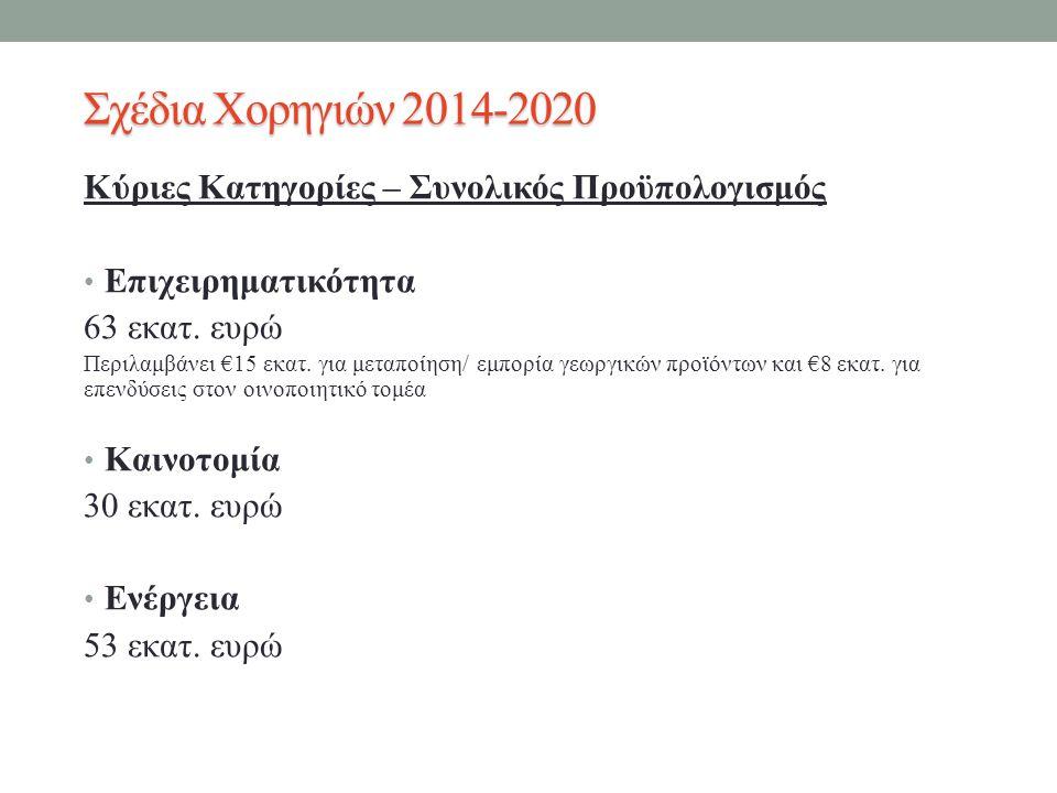 Σχέδια Χορηγιών 2014-2020 Κύριες Κατηγορίες – Συνολικός Προϋπολογισμός Επιχειρηματικότητα 63 εκατ.
