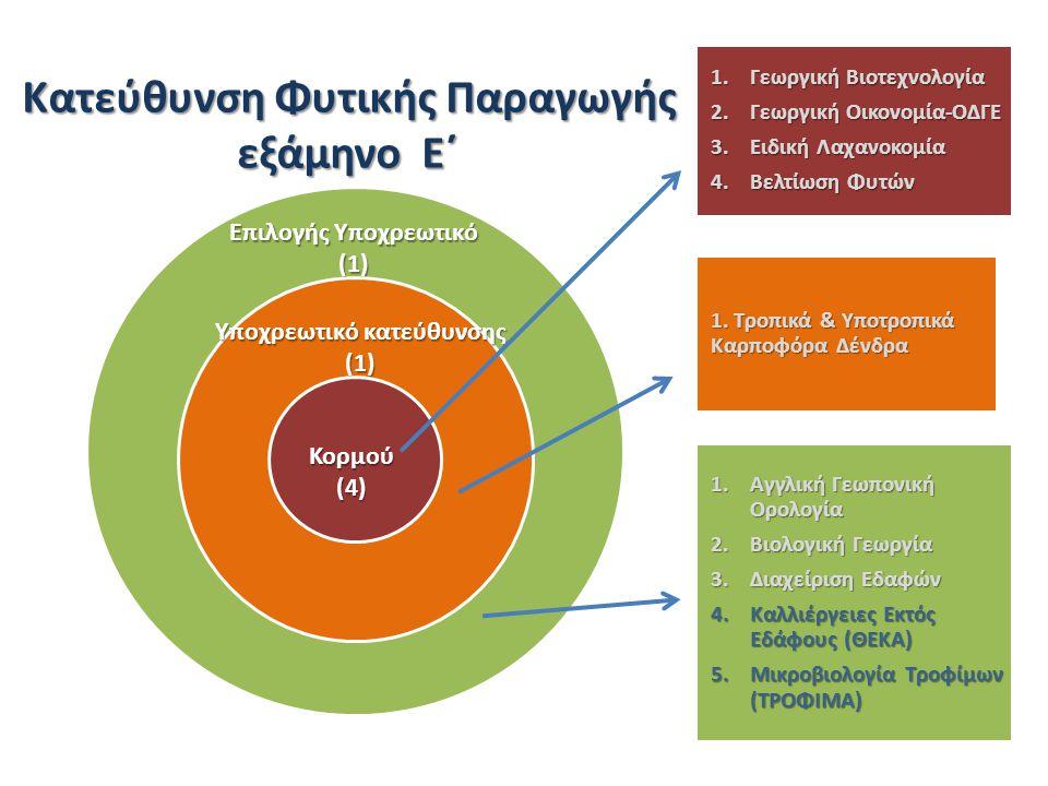 Επιλογής Υποχρεωτικό (1) Υποχρεωτικό κατεύθυνσης (1) Κορμού(4) 1.Γεωργική Βιοτεχνολογία 2.Γεωργική Οικονομία-ΟΔΓΕ 3.Ειδική Λαχανοκομία 4.Βελτίωση Φυτών 1.Αγγλική Γεωπονική Ορολογία 2.Βιολογική Γεωργία 3.Διαχείριση Εδαφών 4.Καλλιέργειες Εκτός Εδάφους (ΘΕΚΑ) 5.Μικροβιολογία Τροφίμων (ΤΡΟΦΙΜΑ) 1.