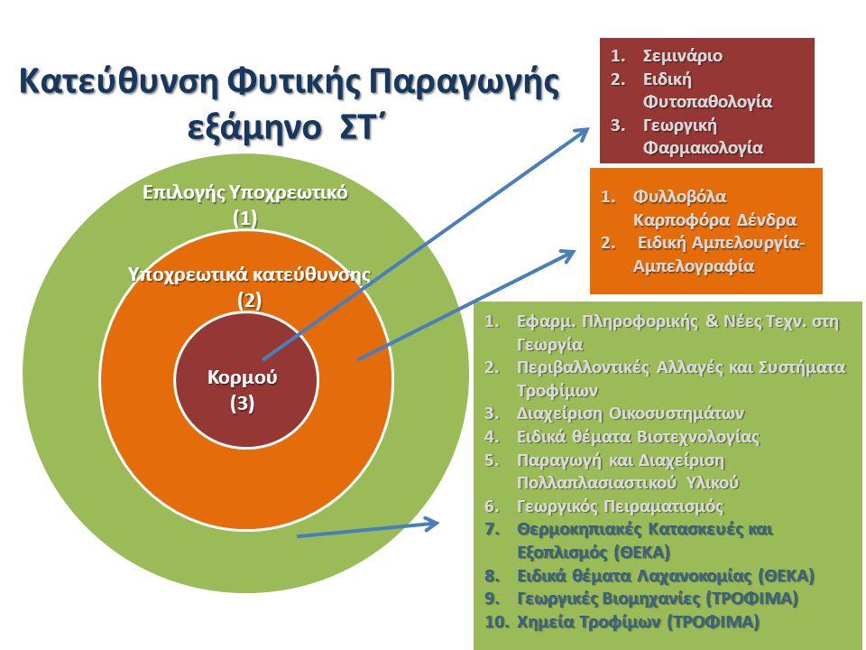Επιλογής Υποχρεωτικό (1) Υποχρεωτικά κατεύθυνσης (2) Κορμού(3) 1.Σεμινάριο 2.Ειδική Φυτοπαθολογία 3.Γεωργική Φαρμακολογία 1.Εφαρμ.
